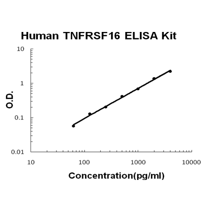 Human TNFRSF16/NGFR ELISA Kit.