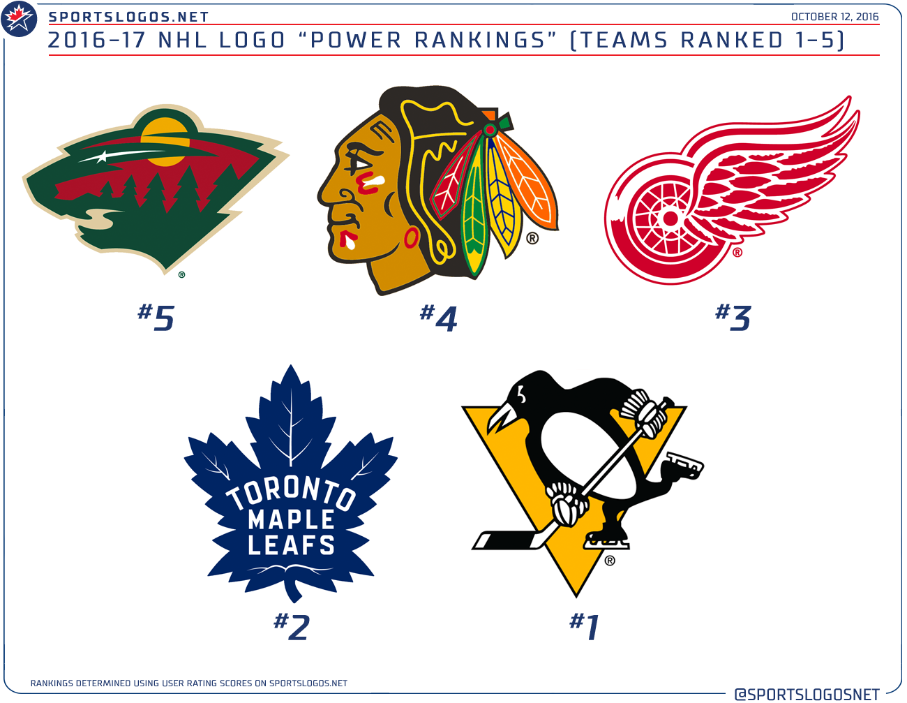 NHL Logo Rankings 1.