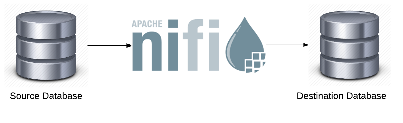 Database migration using Apache NiFi.