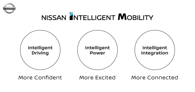 What is Nissan Intelligent Mobility?.