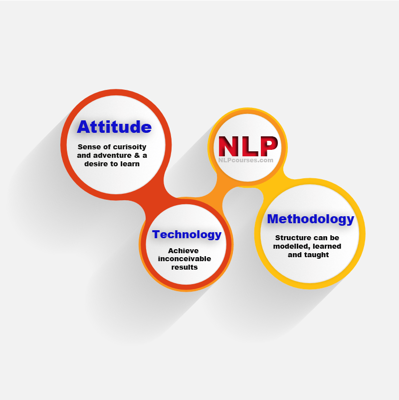 NLP infographic.
