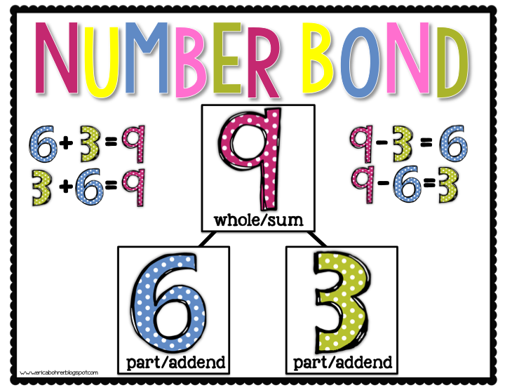 Number Bond Anchor Chart: Engage NY First Grade Free Math.