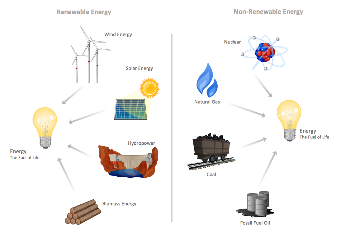 Renewable Resources Clipart.
