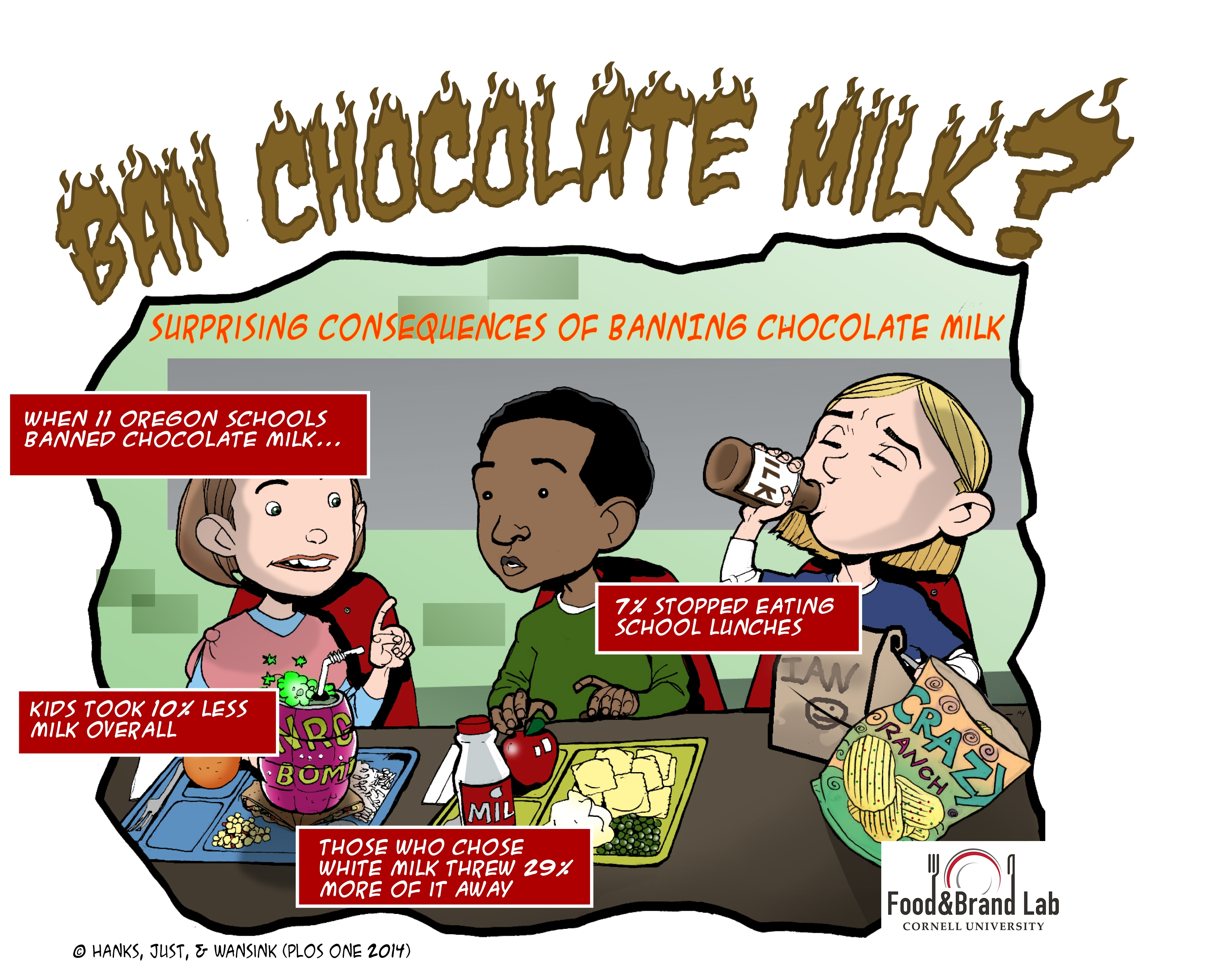 The Surprising Consequences of Banning Chocolate Milk.