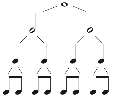 Understanding the Music Note Values.