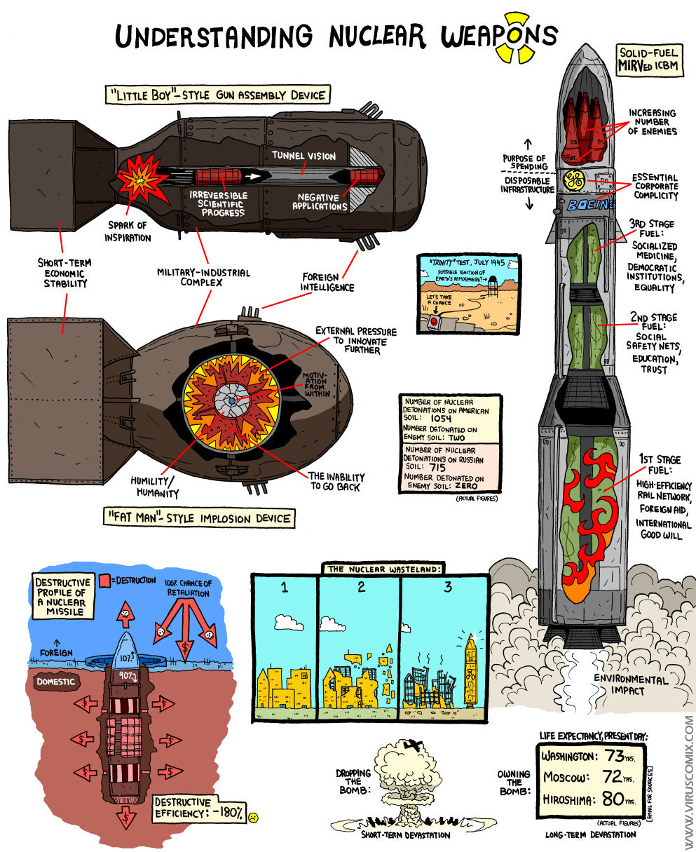 1000+ images about Nuclear Weapons on Pinterest.