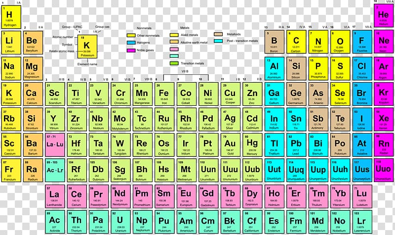 Table of Elements chart, Periodic table Symbol Chemical.