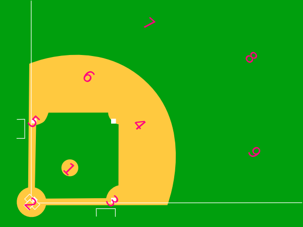 Baseball Positions By Number Diagram.