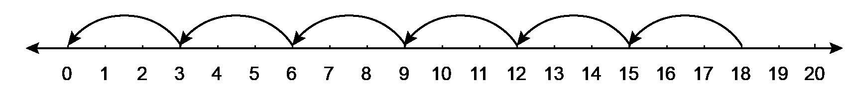Divide on number line l1 icse.