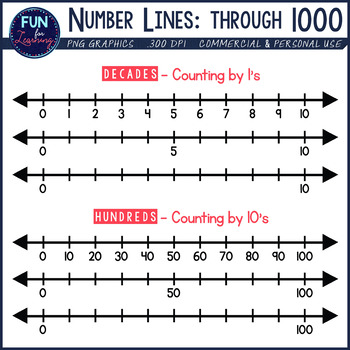 Number Line Clipart: Whole Numbers through 1000.