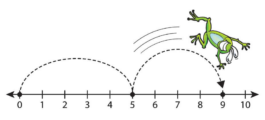 Blank Number Line Clipart.