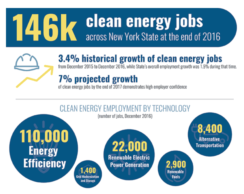 NYSERDA releases Clean Energy Industry Report.