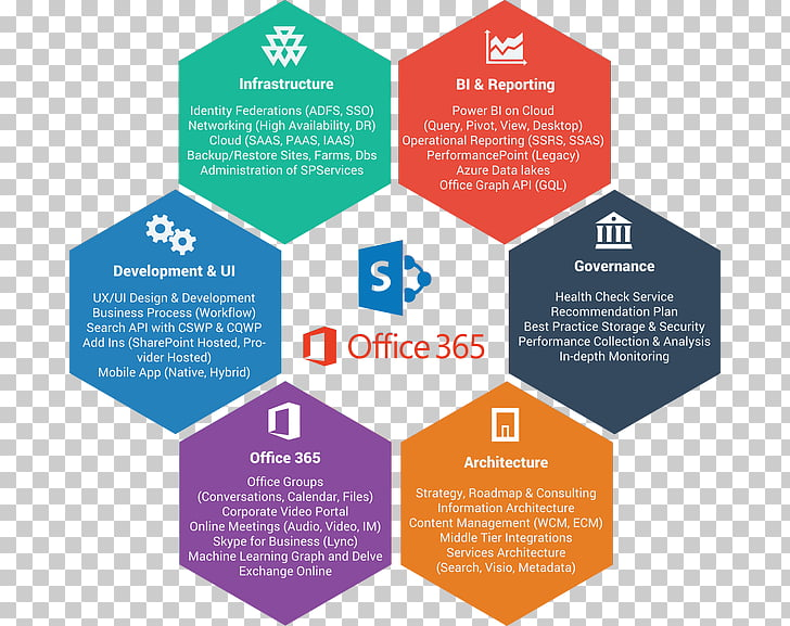 Microsoft Office 365 Microsoft Word SharePoint, graphic.