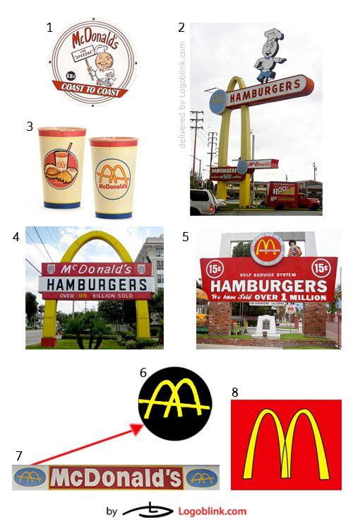 Mcdonalds Logo History.