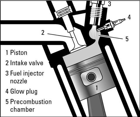 How Do Diesel Engines Work?.
