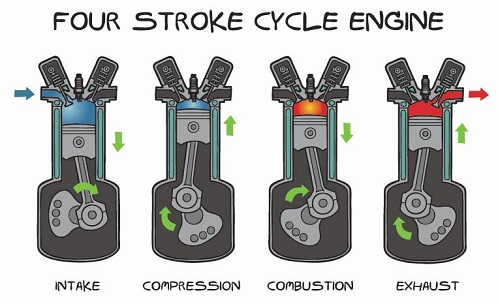 Engine master class part one: Engine types and parts.