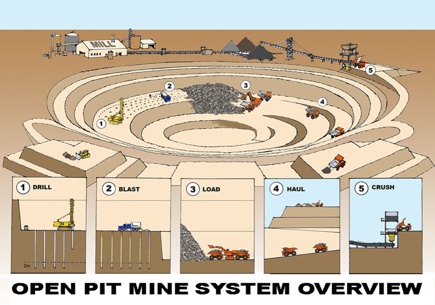 Showing post & media for Cartoon mining pit.