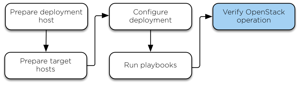 OpenStack Docs: Verifying OpenStack operation.