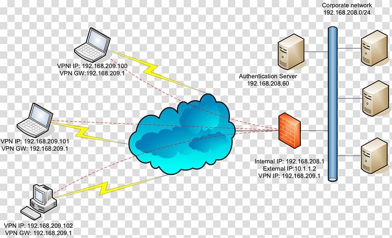 Virtual private network SSL VPN Transport Layer Security.