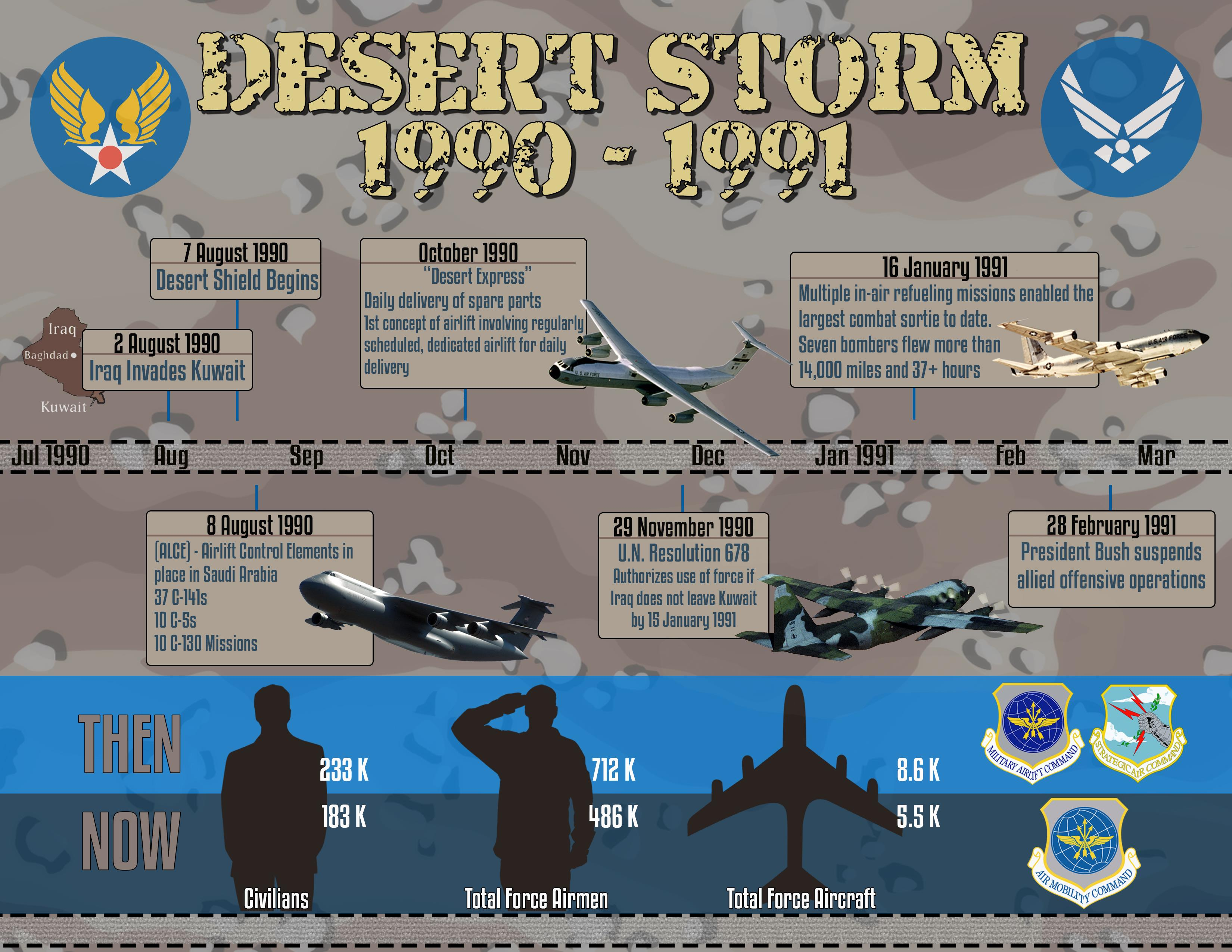 Operation Desert Storm: 25 years later, AMC doing more with less.