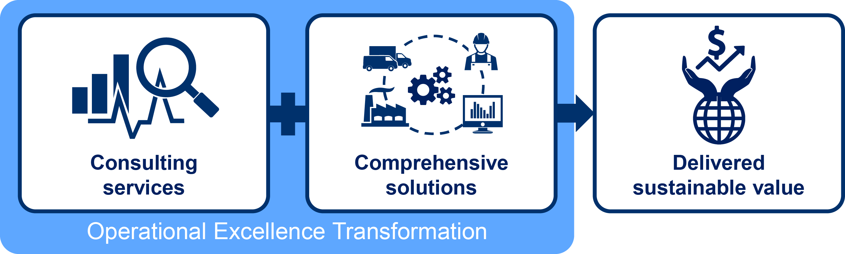 Operational Excellence Transformation.