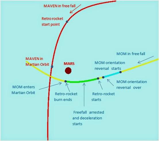 Mars Orbit Insertion.