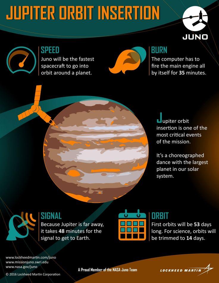 1000+ ideas about Juno Jupiter on Pinterest.