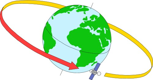 Earth orbit clipart.