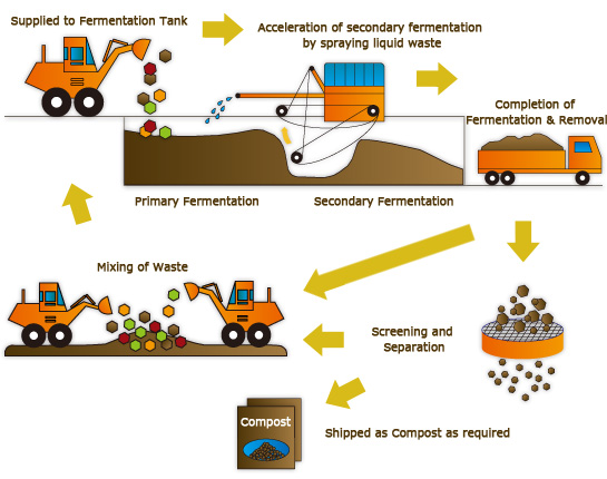 Structure of Organic Waste Treatment Process.