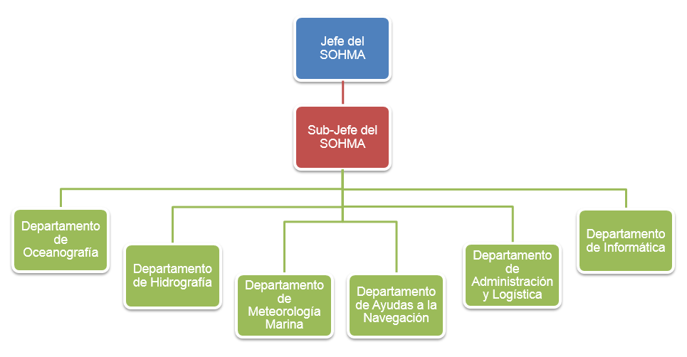 File:Organigrama SOHMA.png.
