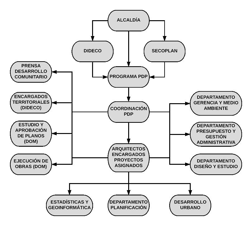 Organigrama Programa de Diseño Participativo.