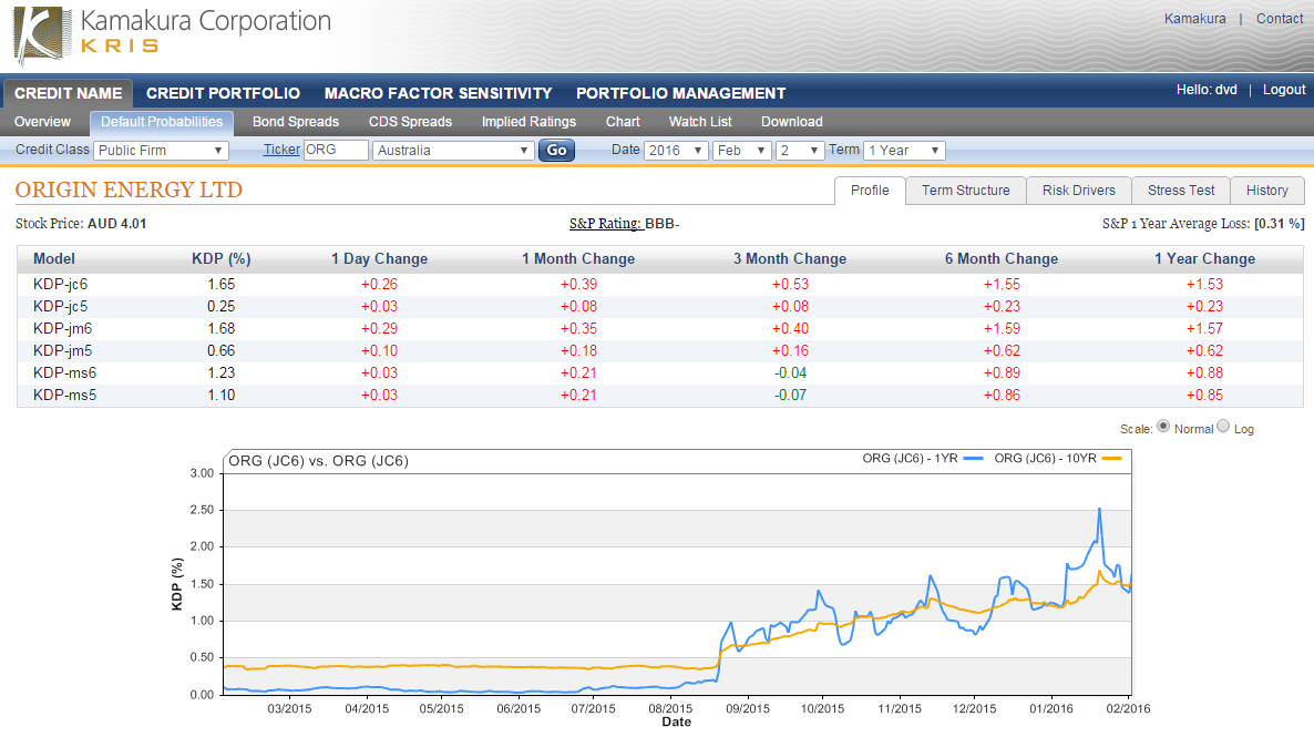 Origin Energy Ltd. 1 Year Default Probability Up 0.26% To.