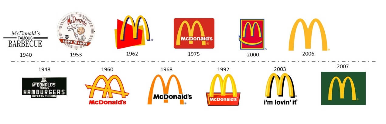 What Makes a World Famous Logo?.