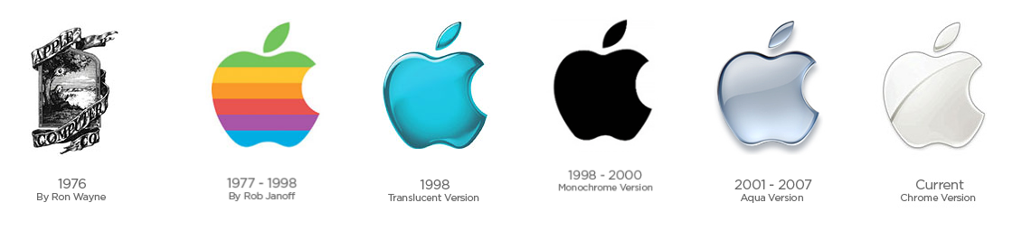 Apple Logo Evolution.