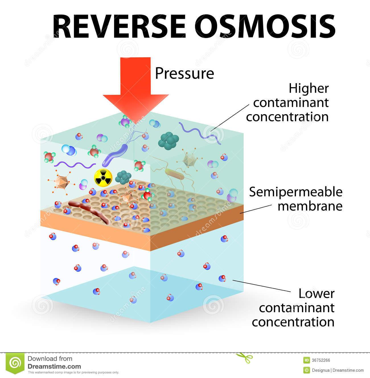 Reverse Osmosis Royalty Free Stock Image.