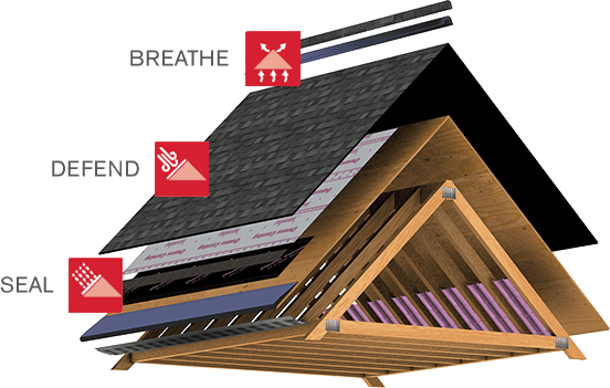 Total Protection Roofing System™.