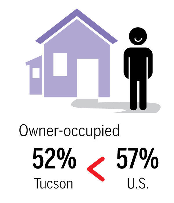 Tucson vs. everyone else: 27 stats about households.