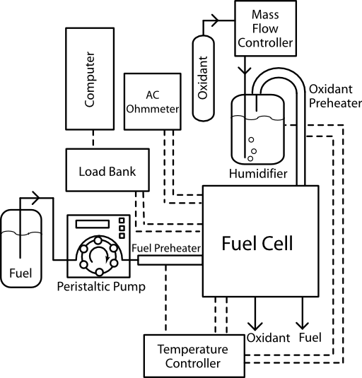 Fuel Cell Apparatus Humidified Oxidant Clipart.