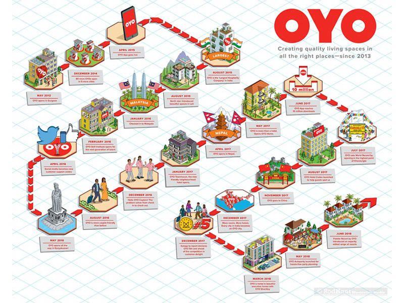 OYO Rooms: Timeline Illustration.