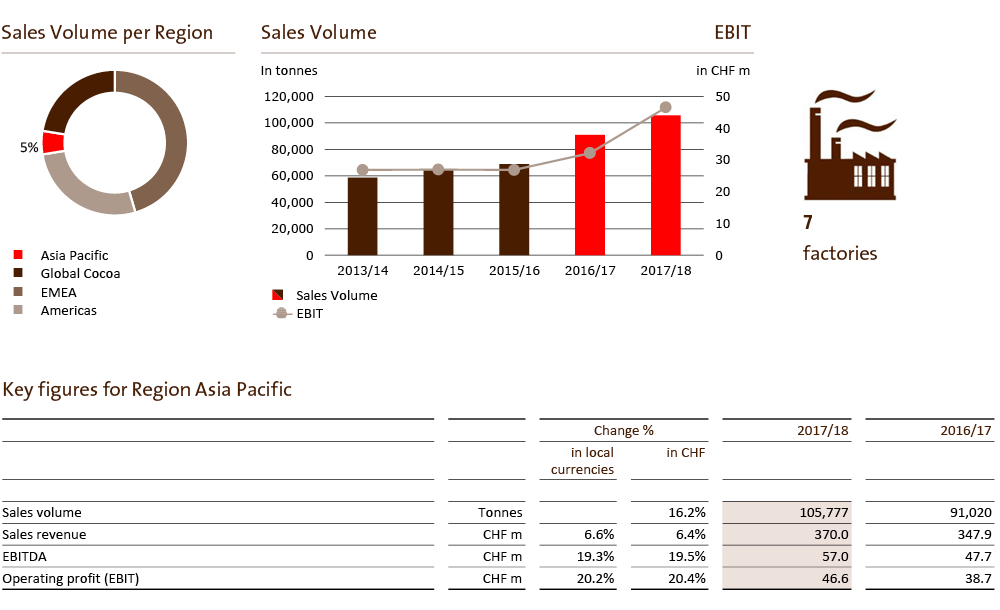 Sales volume by Region, Fiscal Year 2017/18.