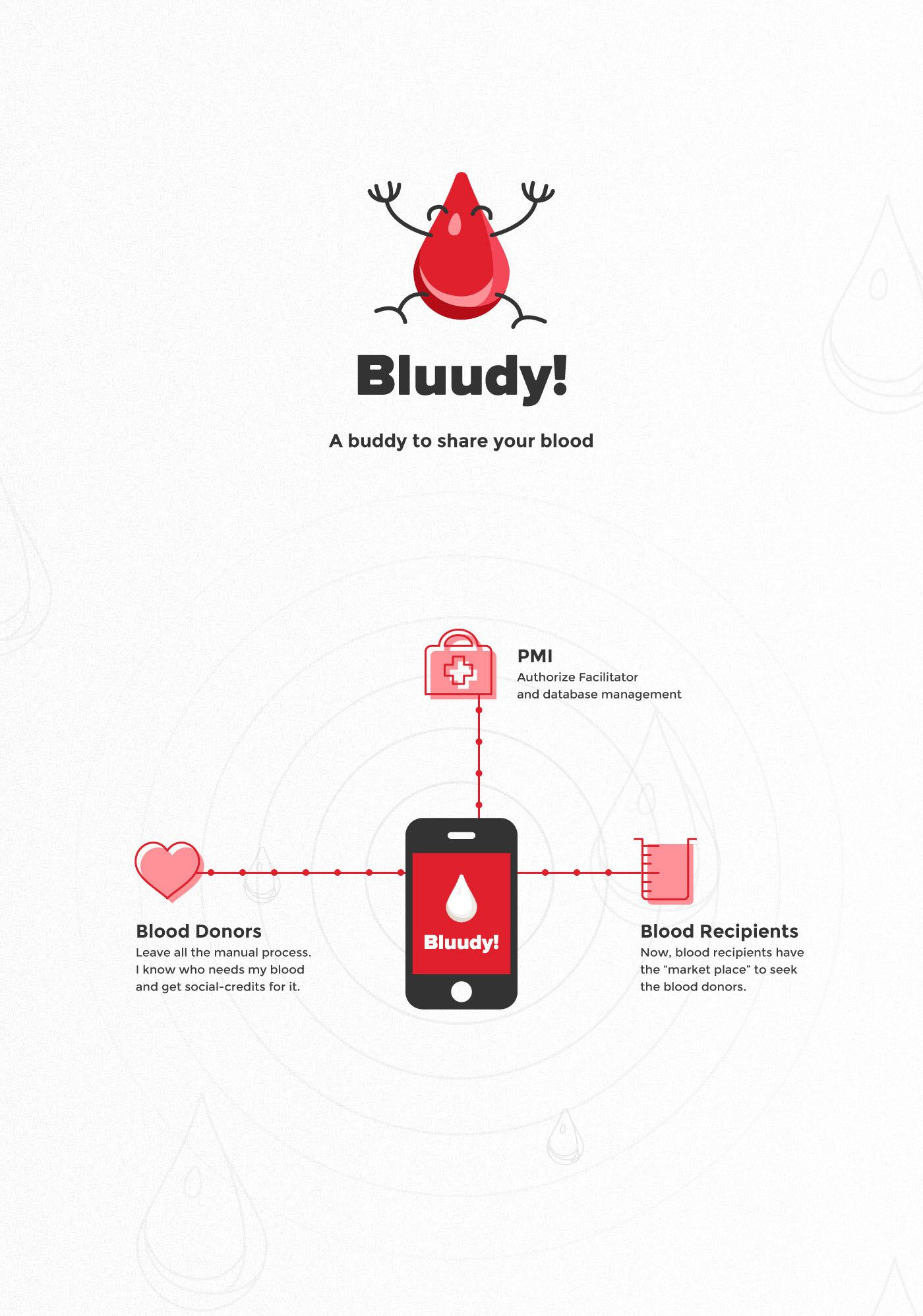 Bluudy! App Concept present as a total user solution for the.
