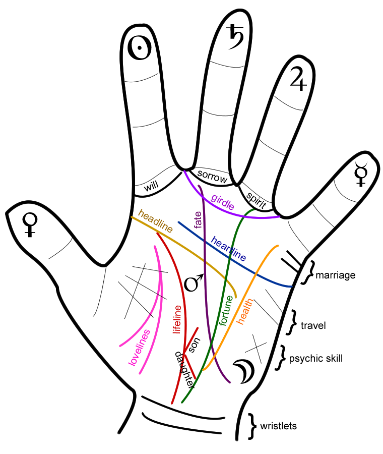 Palm reading clipart #2