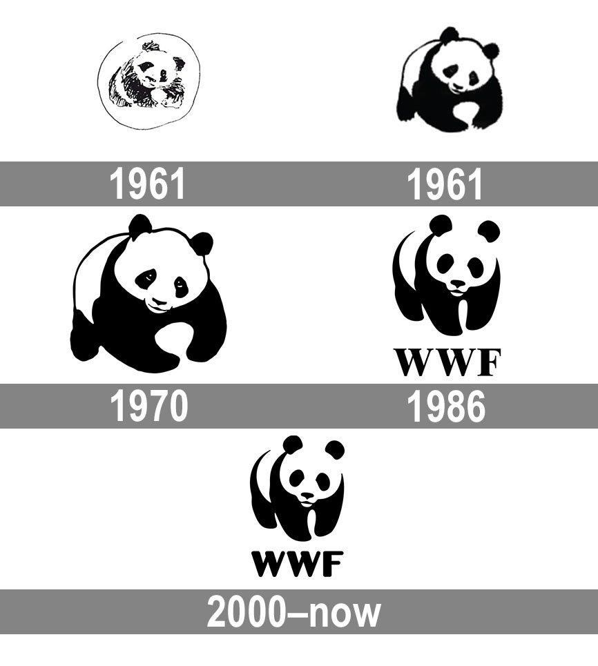 Meaning World Wildlife Fund logo and symbol.