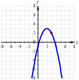 Parabola Math Clip Art.