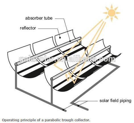 Both Sides Open Solar Vacuum Tube In Csp Parabolic Trough.