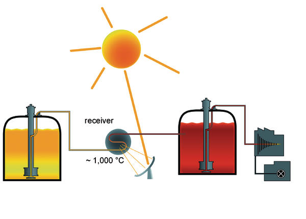Vertical pump for conveying molten salts Efficient use of solar.