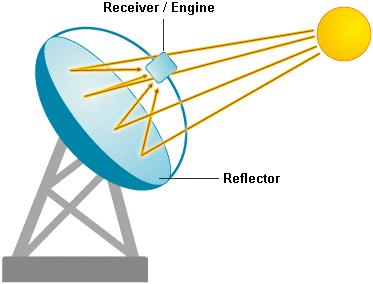 Parabolic Dish System.