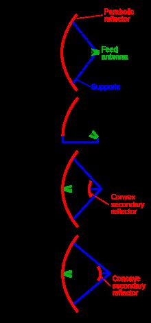 Reflector (antenna).