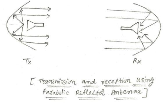 Antenna types.