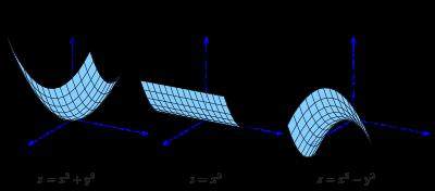 Paraboloid.
